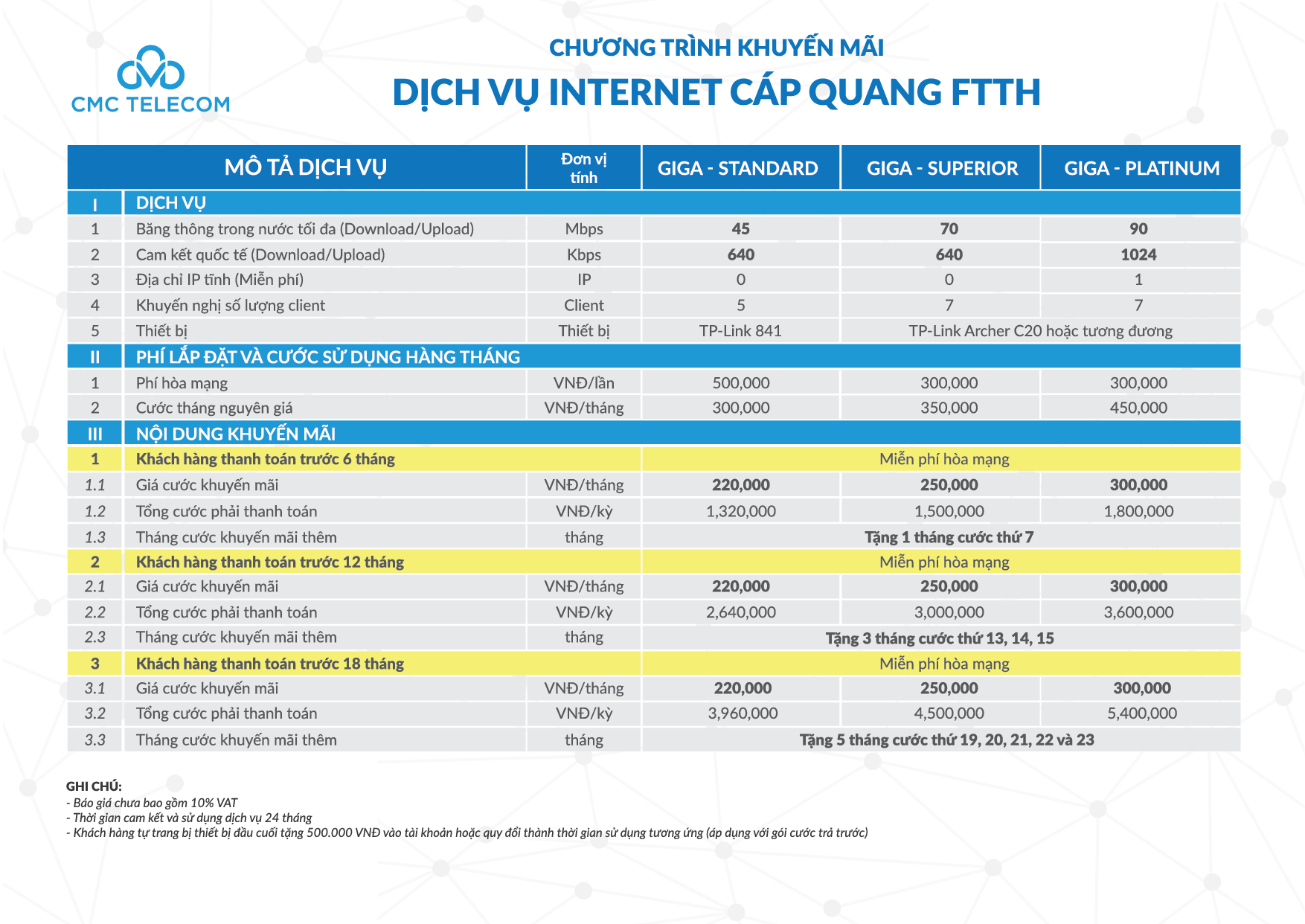 To roi FTTH CNMT-02