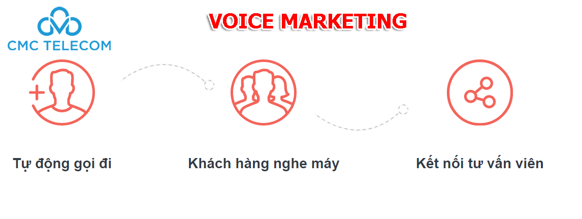 Voice Marketing tại Đà Nẵng