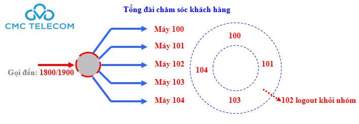 Đăng ký dịch vụ đầu số 1900 - 1800 tại Đà Nẵng