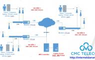Giải pháp wifi marketing cho doanh nghiệp tại Đà Nẵng