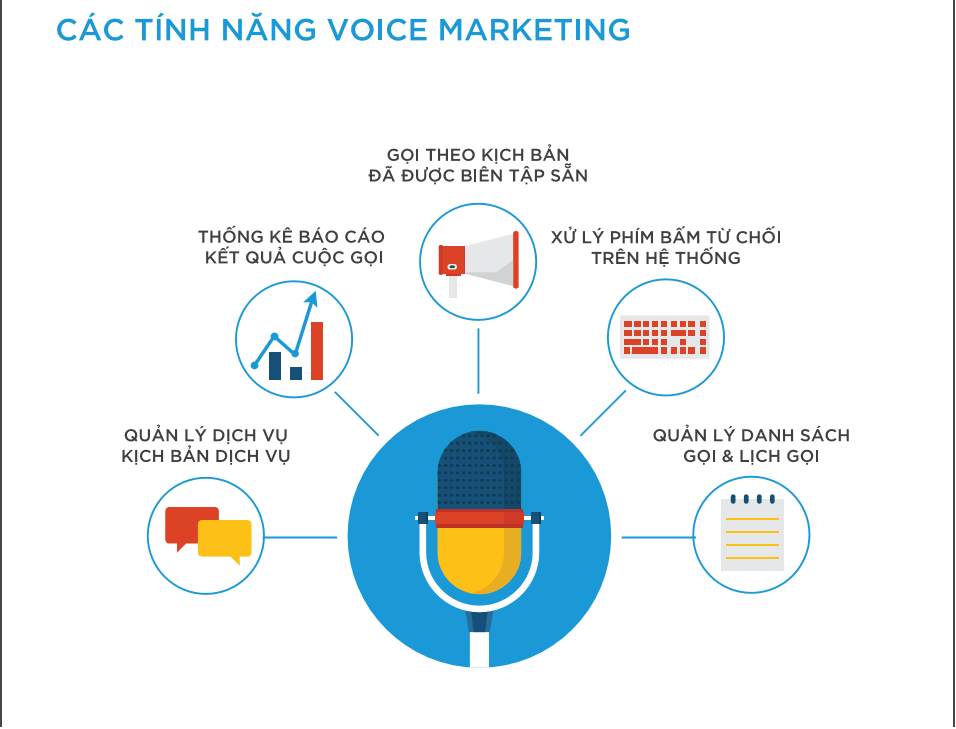 Tính năng voice marketing
